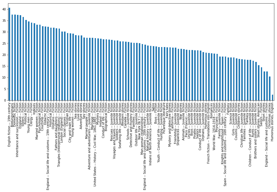 Figure 2: Average number of chapters by Library of Congress subject heading