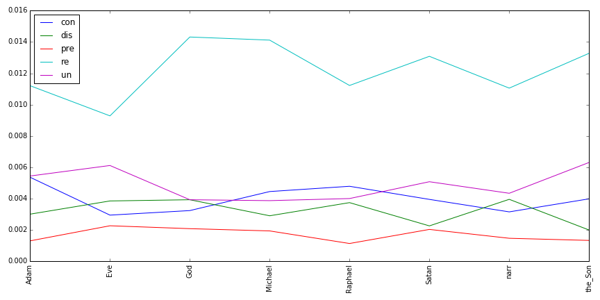 Figure 5: Prefixes by Speaker, Normalized by Wordcount