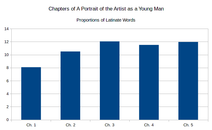"an analysis of stephen characteristics in the novel a portrait of the artist as a young man by james On reading 'portrait of the artist' as tower that stephen inhabits at the beginning of the book ""portrait"" is about this, a young man's."